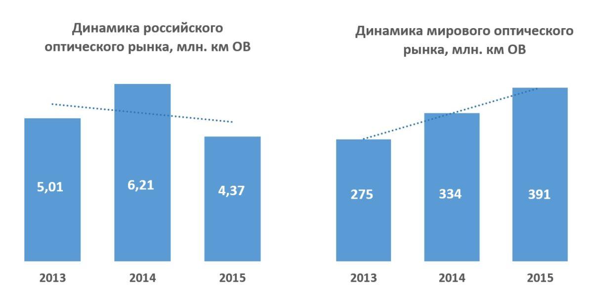dinamika-opticheskogo-rynka-2013-2015