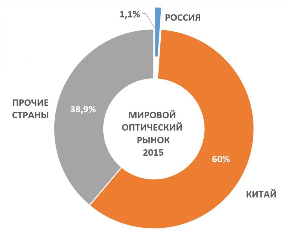 mirovoy-opticheskiy-rynok-2015