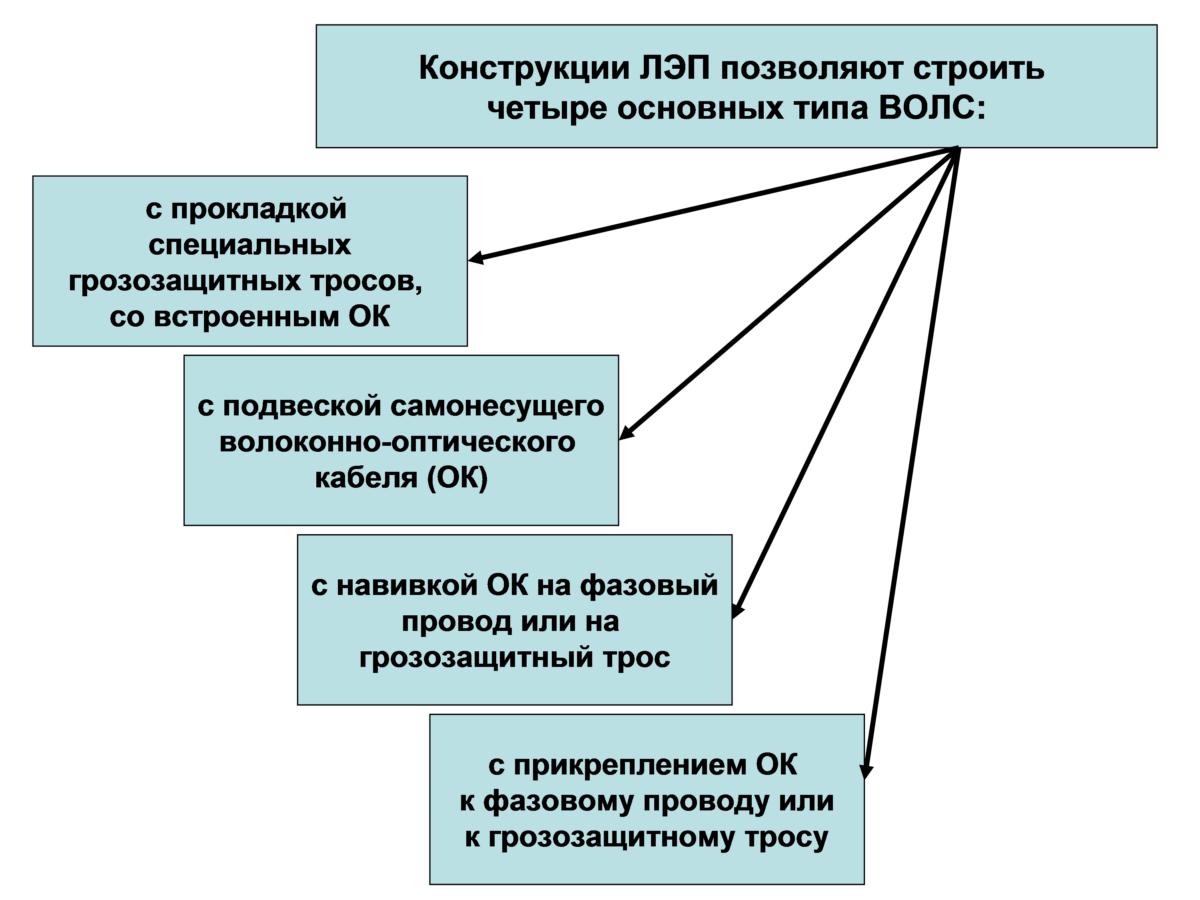 Грозозащитный трос на схеме Голографические пломбы, их применение - Дизайн