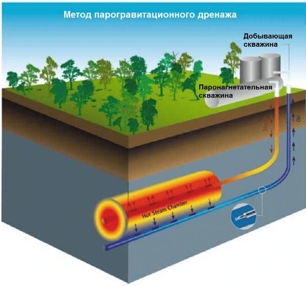 Добыча нефти методом SAGD