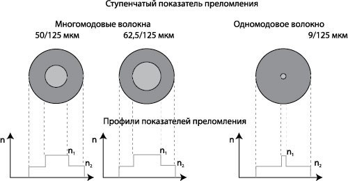 Показатель преломления одномодового и многомодового кабеля
