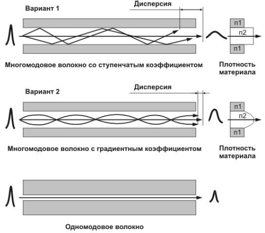 Сигналы на входе и выходе одномодового и многомодового волокна