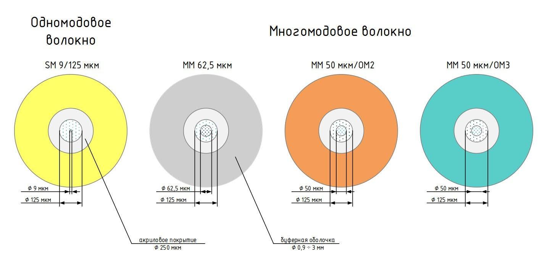 Цветовые отличия буферных покрытий SM и MM волокна