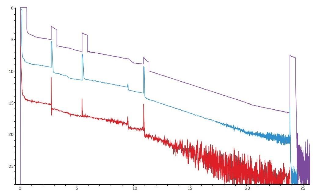 Рефлектограмма — измерение с разной длительностью импульсов линии большой длины