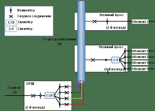 Схема GPON