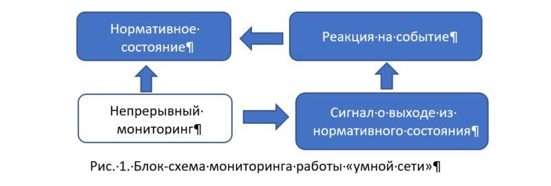 Концепция Smart Grid