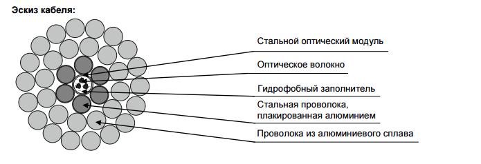 Сечение кабеля ОКФП с оптическим модулем в центре