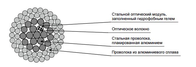 Эскиз кабеля ОКФП с оптическим модулем в первом повиве