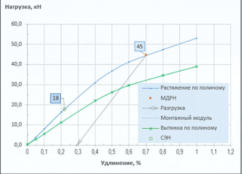Зависимость удлинения ОКФП от нагрузки при различных условиях